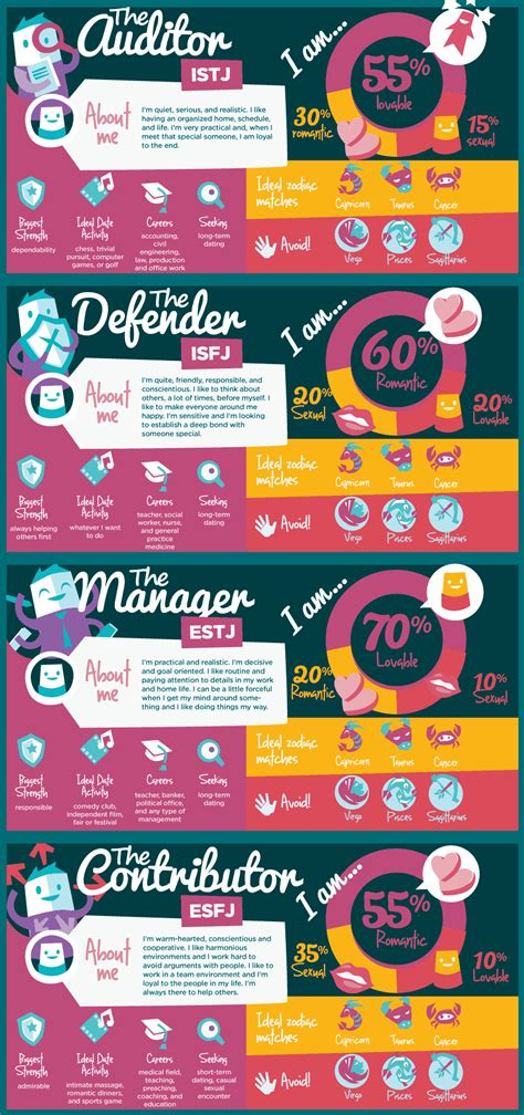 personality types dating infographic