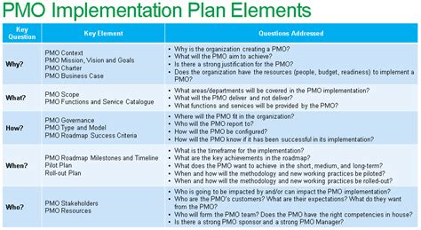 pmo implementation plan template ppt free project
