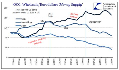 quantitative easing diagram jeffrey snider dollar bulls don t understand why they are