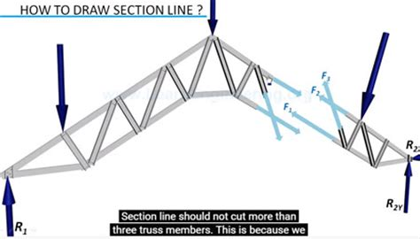 analysis of truss method of sections exle civil engineering tutorial truss analysis method of
