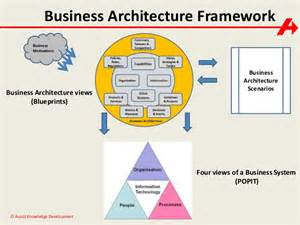 Business Architecture Framework Template Business Architecture Paul Turner