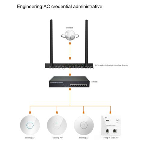 Wifi Oxygen sunsky comfast cf wr620n professional mtk7620k 300mbps wireless ac router with dual oxygen