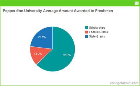 Pepperdine 1 Year Mba Tuition by Pepperdine Financial Aid Scholarships More