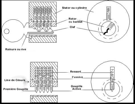 comment fonctionne un cadenas à code crochetage