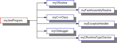 java pattern assembler overview of the jni