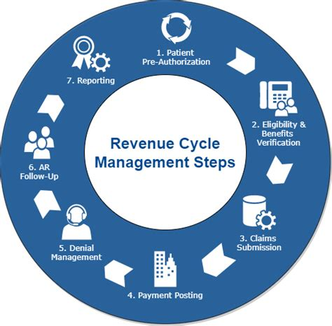 revenue cycle management in healthcare flowchart revenue cycle flowchart flowchart in word