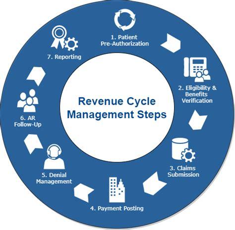 hospital revenue cycle flowchart revenue cycle flowchart flowchart in word
