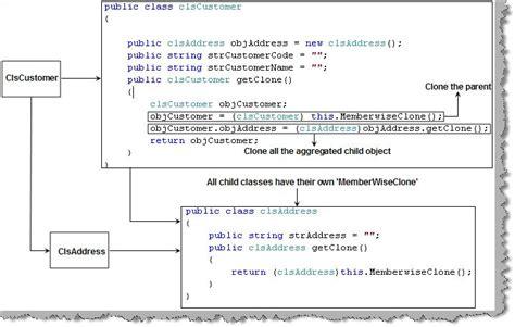 singleton design pattern in c net with exle singleton design pattern c catalog of patterns