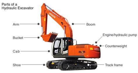 Alat Berat Excavator rental alat berat sewa alat berat 082110411111 cara mengoperasikan alat berat excavator