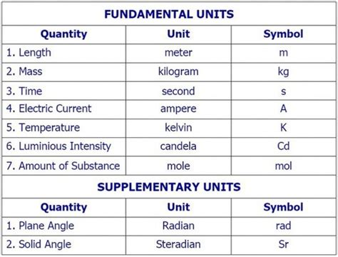 opinions on si supplementary unit