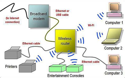 home wireless network design diagram network diagram layouts home network diagrams