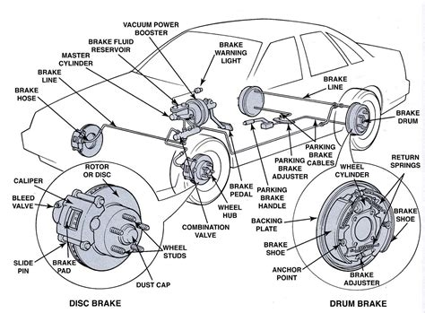 auto brake system diagram braking system