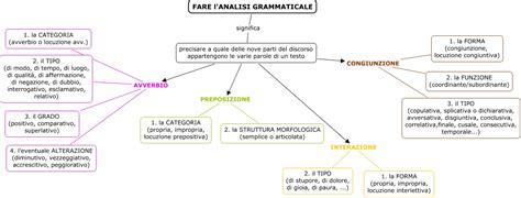 come fare l analisi testo fare l analisi grammaticale p invariabili