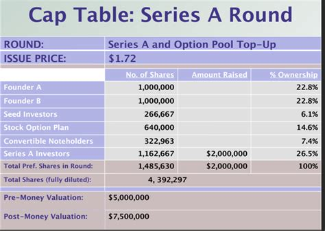 What Is A Cap Table by What Is An Exle Of A Cap Table Venture Capital