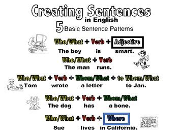 basic pattern sentence exles 5 basic sentence patterns in english basic color coded