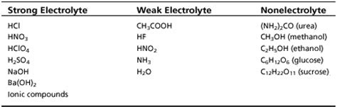 Periodic Table Ionic Charges Group Activity Chemical Formulas And Compounds