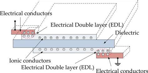 tracking between electrical conductors tracking between electrical conductors 28 images electrical conductors insulators
