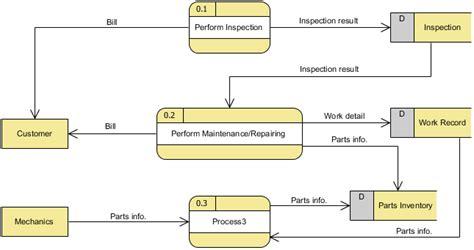 membuat dfd dengan visual paradigm data flow diagrams visual paradigm community circle