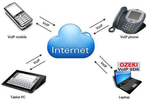 mobile to voip benefits and hurdles of mobile voip
