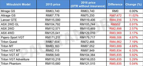 mirage mitsubishi 2016 price mitsubishi malaysia increases prices by up to rm8 5k