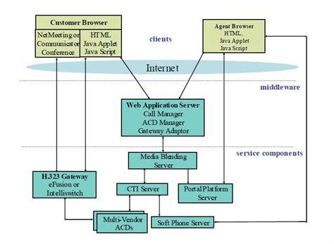 component relationship diagram architecture description really matters iasaglobal