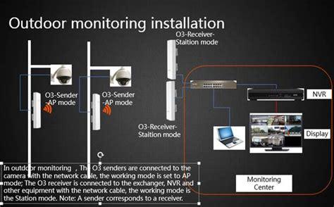 Tenda O3 o3 how to use in outdoor monitoring tenda