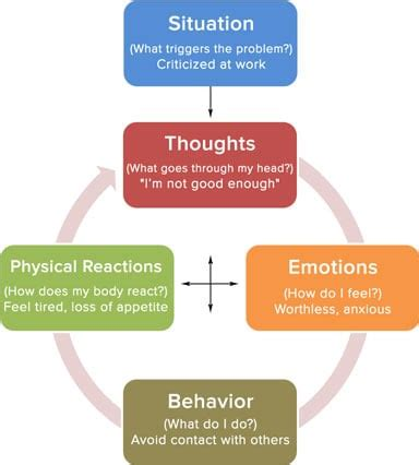 Cognitive Behavior Modification Adalah cbt cognitive behavioral therapy