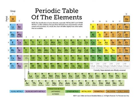 Element 47 Periodic Table by Best 25 Element Table Ideas On Dinner