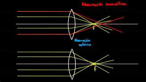 imagenes optica geometrica dioptr 237 as aberraci 243 n y el ojo humano 211 ptica geom 233 trica
