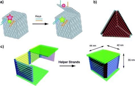 3d Dna Origami - dna origami fold stick and beyond nanoscale rsc