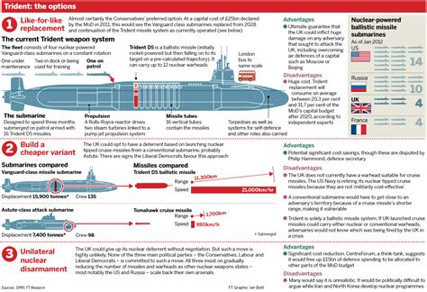 trident replacement cost submarine matters an early july 18 2016 trident decision