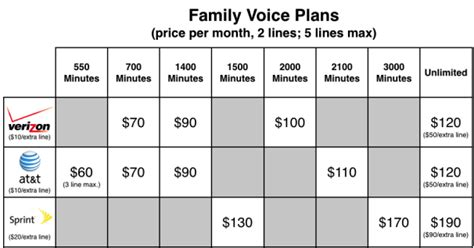 4 phone family plan at t sprint and verizon iphone plans compared