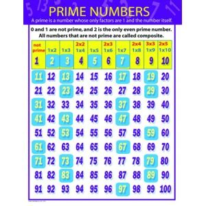 Table Of Prime Numbers by Prime Numbers Chartlet Charts Mathematics Science