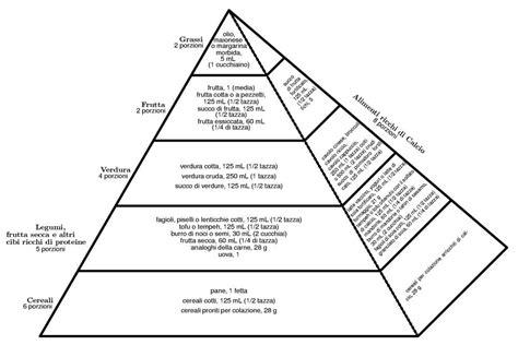 piramide alimentare vuota fenomenologia della piramide alimentare edo