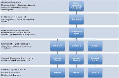 behaviour pattern en francais the cognitive conceptualization diagram for acute medical