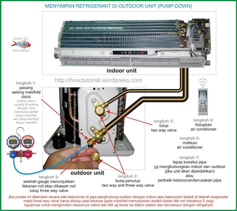 Evap Ac Lg split air conditioner process hermawan s
