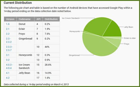 android version chart android devices running version 4 0 or higher finally