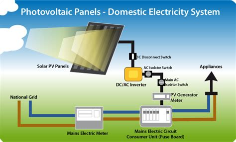 solar panels how they work diagram solar pv thermasol photovoltaic solar panel ireland