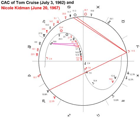astrology tom cruise date of birth 19620703 astrological chart of tom cruise and nicole kidman