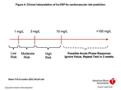 c protein cardiac high c reactive protein can be more dangerous than high