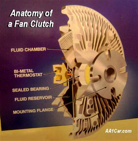 what does a fan clutch do best mechanical fan for big block moparts question and