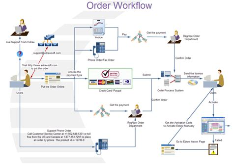 workflow drawing what is workflow diagram