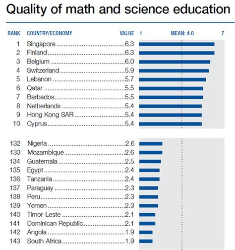 Mba Schools In South Africa Ranking by South Mathematics Science Education Ranked Worst