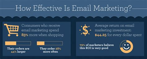 Effective Email Marketing Templates by Don T Panic Email Marketing Is Alive And Well Infographic