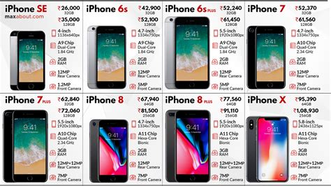 Iphone List Apple Iphone Price List May 2018 Comparison Between 8 Iphones