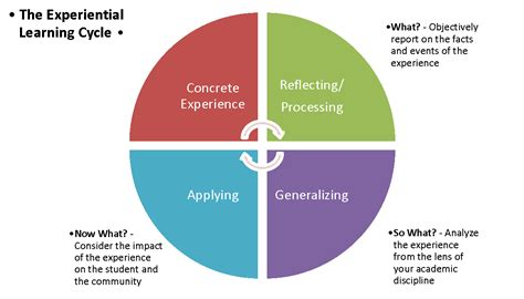 design thinking reflection questions internship information for faculty career development