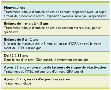 test igra infection latente 224 m tuberculosis mise 224 jour 2011