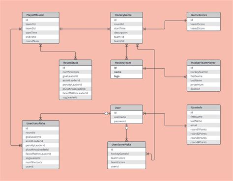 concept design with er model popular 175 list nursing concept map generator