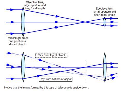 telescope diagram schoolphysics welcome