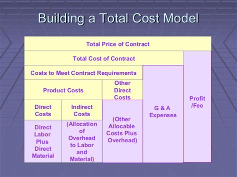 It Service Cost Model Template by Cost Reduction Strategies Focus And Techniques